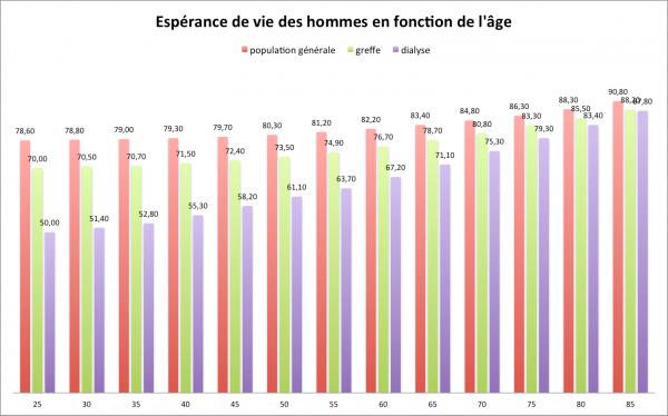 Espérance de vie des hommes en fonction de l'âge