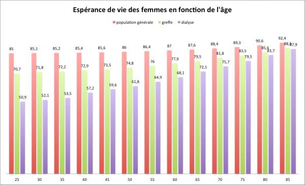Espérance de vie des femmes en fonction de l'âge