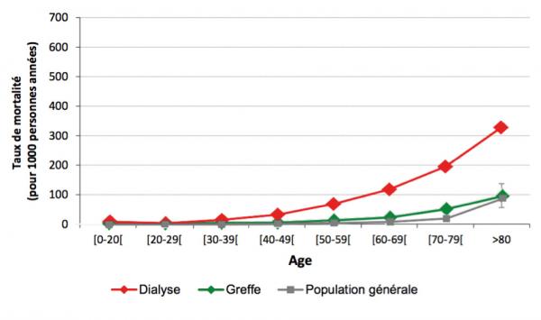 Taux de mortalité en dialyse, en greffe et dans la population générale, par âge (2011)